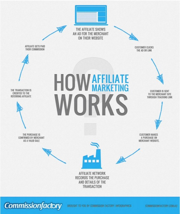 What is Affiliate Marketing about?