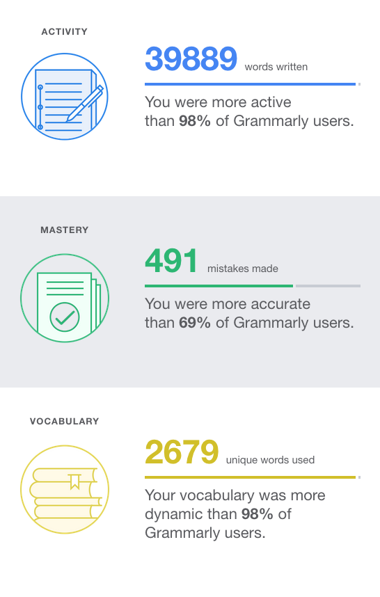 What is Grammarly? - Free grammar checker tool online! - Insight Report
