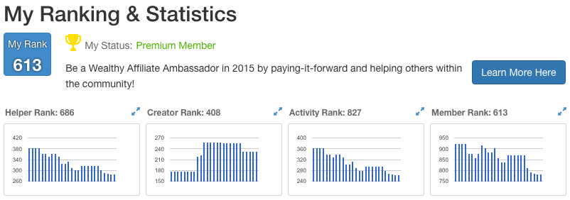 Wealthy Affiliate Online Business Community Review - WA Ranking and Statistic