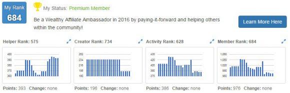 WA Members Ranking