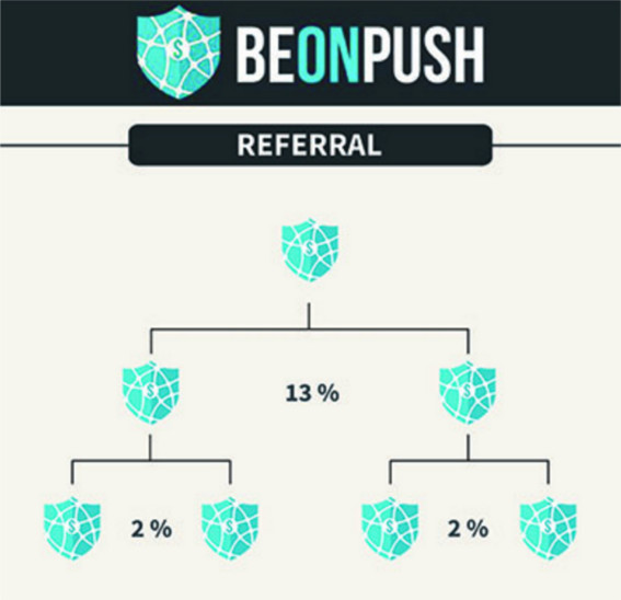 beonpush-review-referral-program